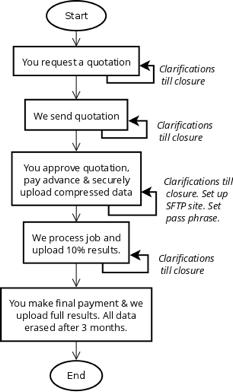 AddressClean Process Flowchart